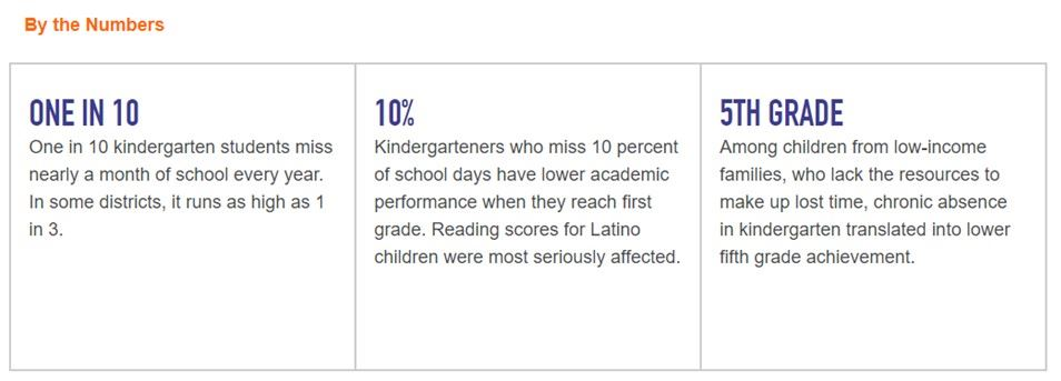 Kindergarten Chronic absence by the numbers graph