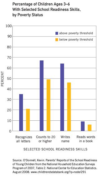 Graph_percentage of Children ages 3-6 school readiness by poverty status