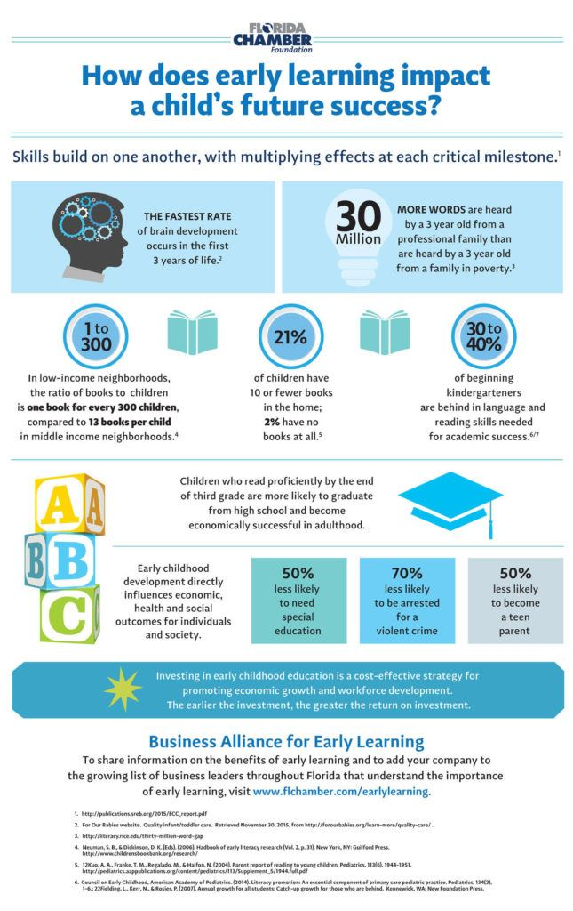 Impact-of-Early-Learning-10-2017_web-645x1024