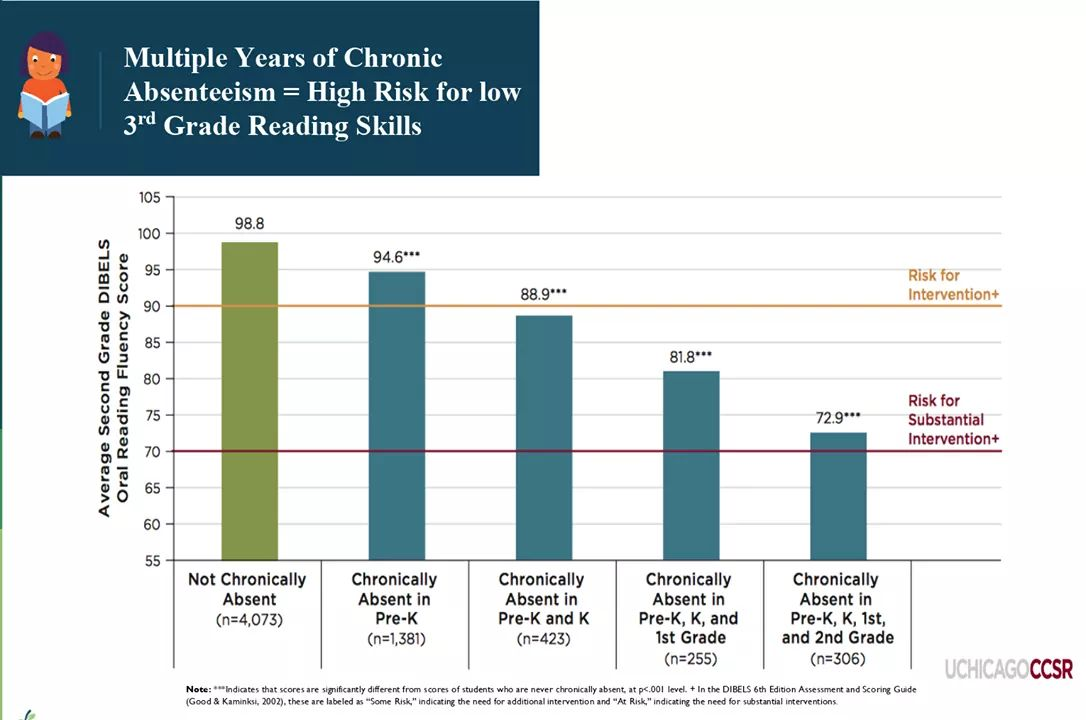 Multiple years of chronic absenteeism= High risk for low 3rd grade reading skills graph